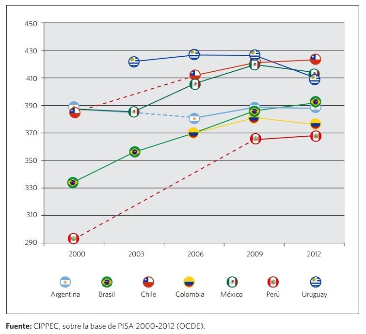 UYCHECK: Los resultados de Uruguay en las pruebas PISA ...