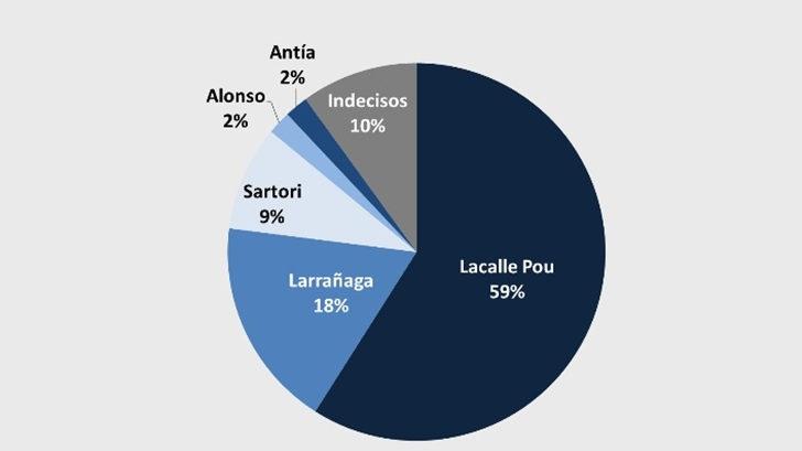 Lacalle Pou lidera la interna nacionalista con casi el 60 %