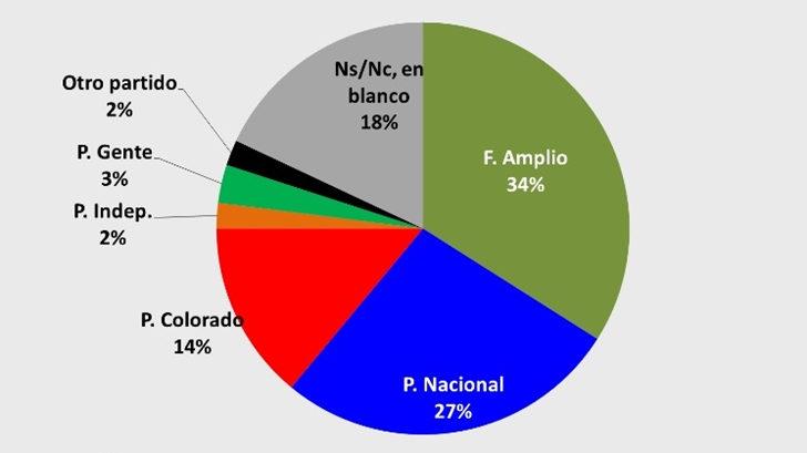 ¿Cuál es la intención de voto de los uruguayos a tres meses de las internas?