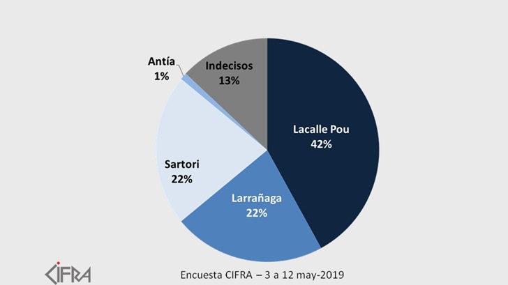 Cifra: Encuesta da a Sartori y Larrañaga el mismo porcentaje en la interna blanca