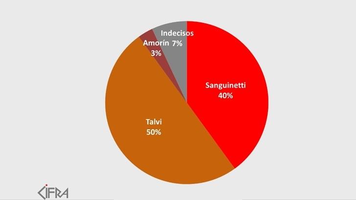 Encuesta Cifra: Talvi supera en intención de voto a Sanguinetti