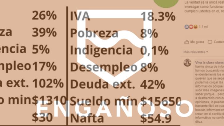 Verdades y falsedades de una publicación que compara el Uruguay de 2004 con el de 2019
