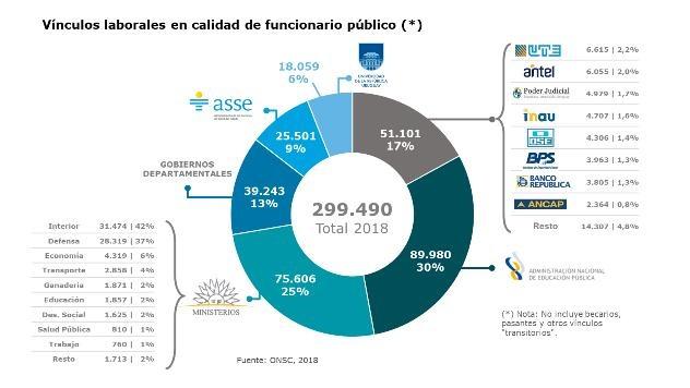 Cómo Es La Estructura Del Gasto Público En Uruguay