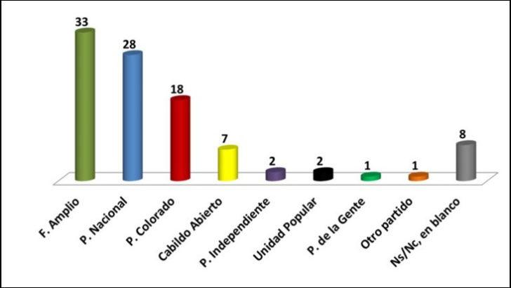 Cifra: El FA lidera la intención de voto, pero solo a cinco puntos del PN