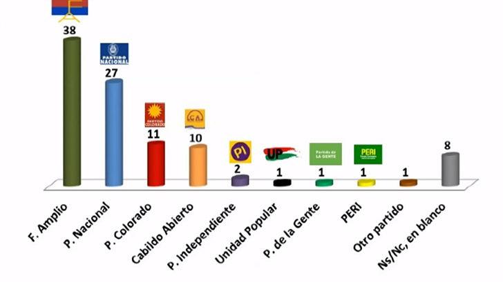 Última encuesta de Cifra: FA 38%, PN 27%, PC 11% y CA 10%