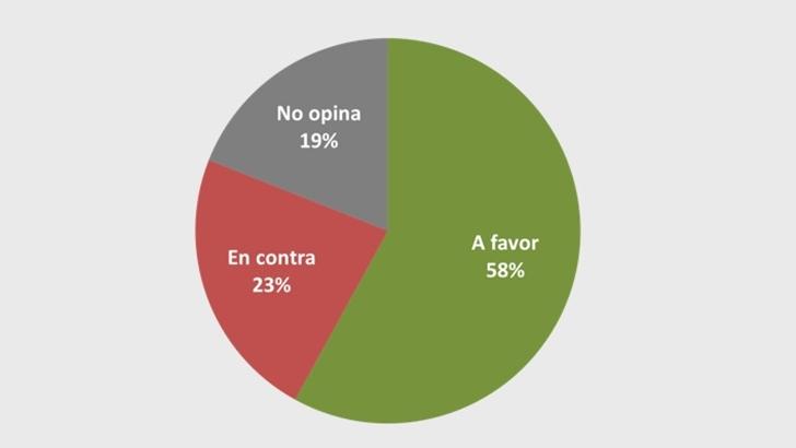 58 % de los uruguayos respalda la reforma constitucional Vivir sin miedo