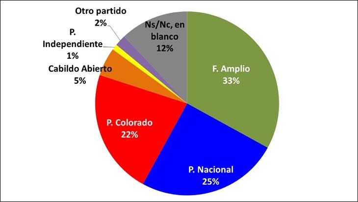 Cifra: FA va primero con 33%, lo siguen el PN con 25% y el PC con 22%
